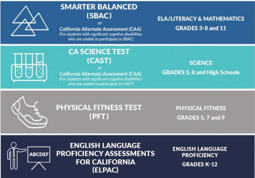 آزمونهای مختلف  ایالتی