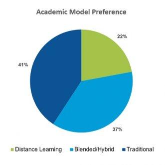Academic Model Pie Chart