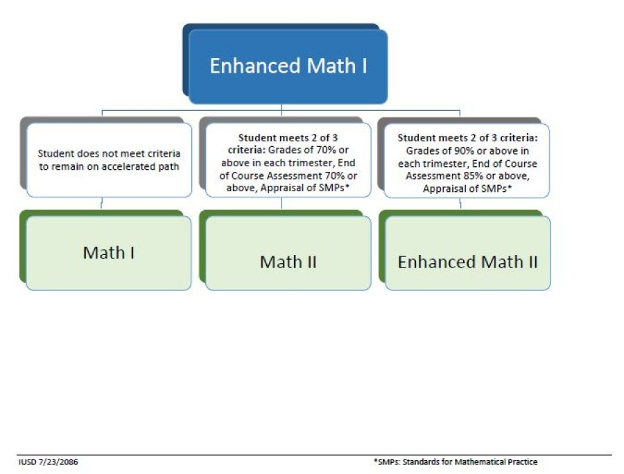enhanced math i