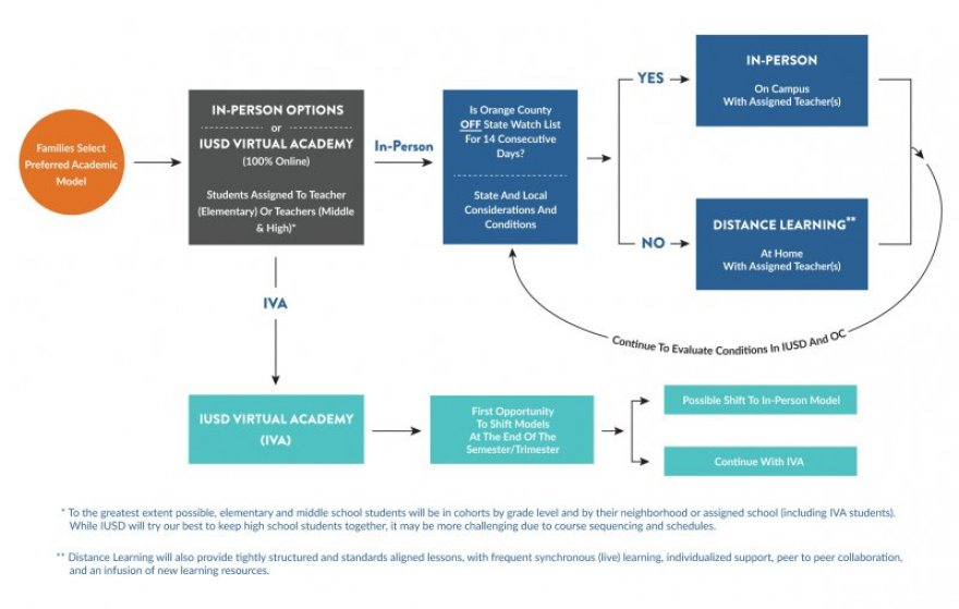 IUSD Academic Model Flowchart 7.21.20