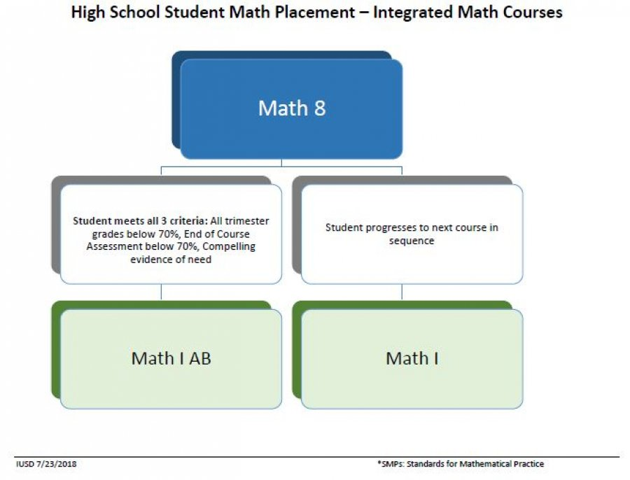 high school student math placement
