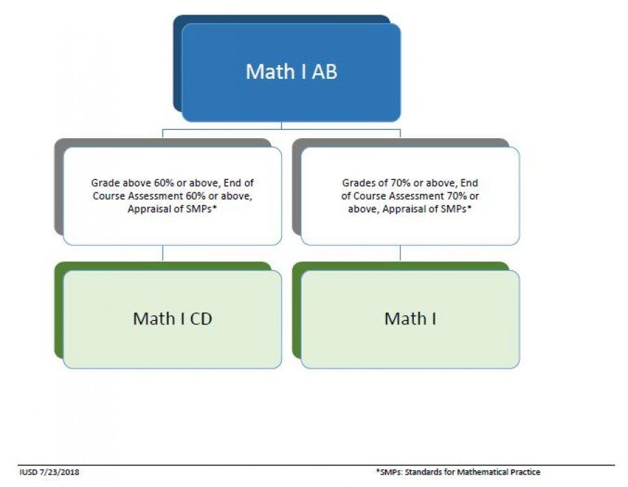 iusd math homework