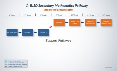 Support Pathway