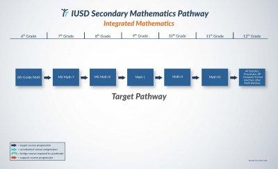 Target Pathway
