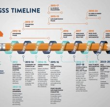 NGSS Timeline