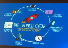 Launch graphic