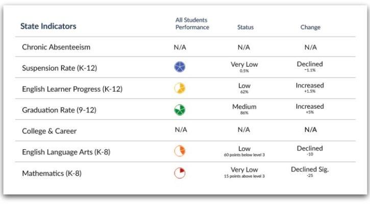 California School Dashboard  >> Five Things You Need To Know About The California School Dashboard