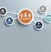 student centered graphic from presentation